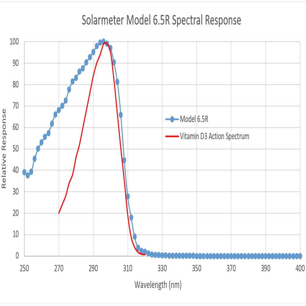 Solarmeter 6.5R Reptile UV Index, Artikelnummer 00010192