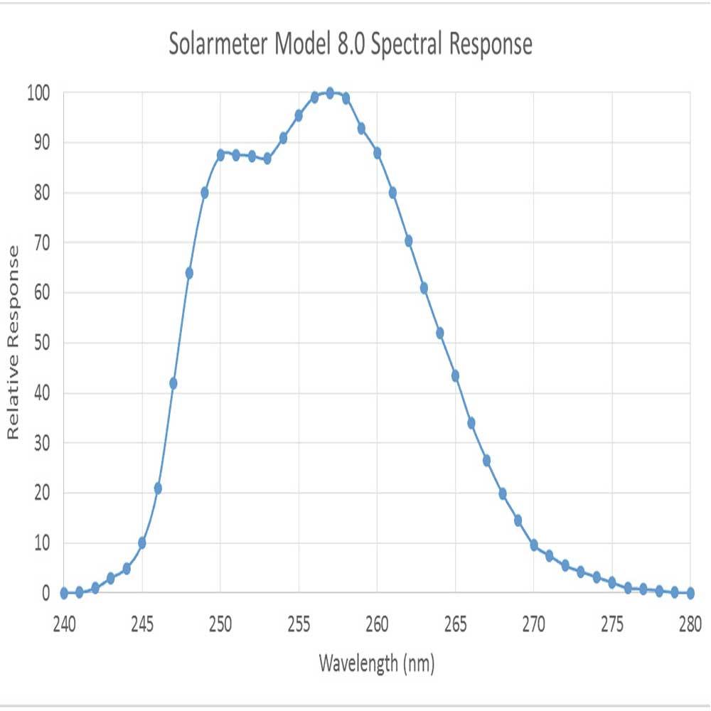 Solarmeter 8.0 UVC - Grafik, Artikelnummer 00010194