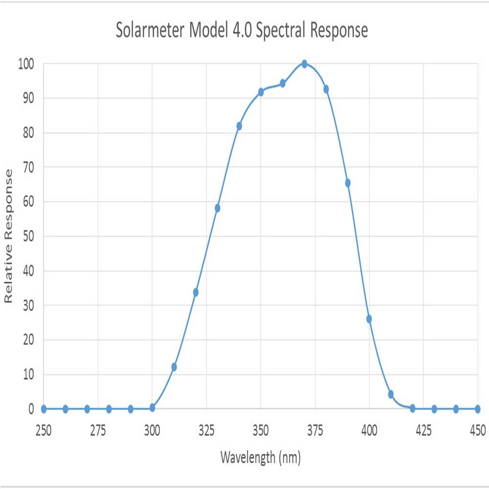 Solarmeter 4.0 Standard UVA - Grafik